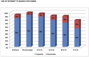 Graph showing homebuyers' use of the Internet to search for homes from the 2017 National Association of REALTORS® Generational Trends Survey