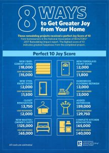 NAR remodeling impact infographic 2017