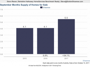 September 2017 graph months supply of homes for sale