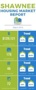 March 2018 Shawnee OK Housing Market Infographic