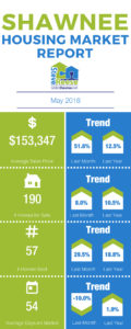 May 2018 Shawnee Housing Market Infographic