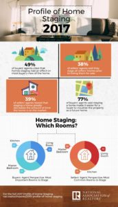 National Association of REALTORS® 2017 Profile of Home Staging Infographic