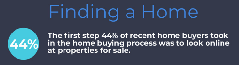 44% of homebuyers start their home search online (2019 survey)