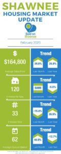 February 2020 Shawnee OK local housing market update infographic, average sales price, number houses sold, average days on market, number houses for sale